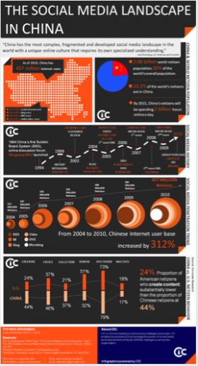 Infographie Social media China