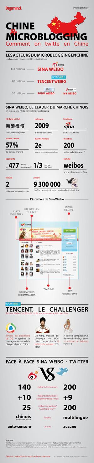 Infographie Microblogging Chine par Digimind